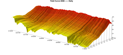 how to find a minimum on a contour plot